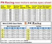 PN Racing Mini-Z PNWC Bushing Motor 50 Turn