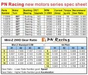 PN Racing Mini-Z PNWC 70 Turn Ball Bearing Motor
